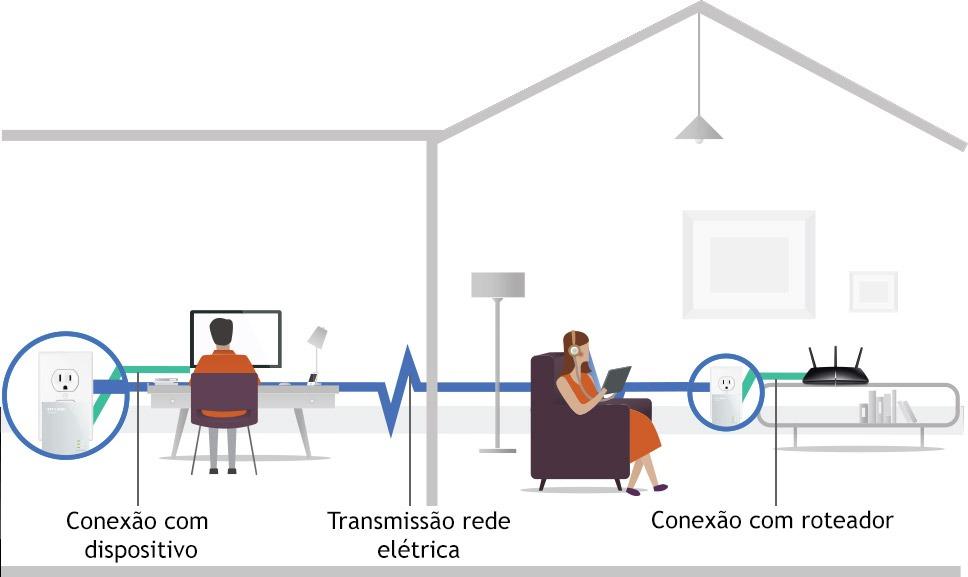 Internet pela rede Elétrica.